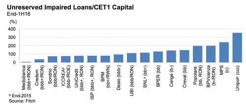 italian-banks-1_0