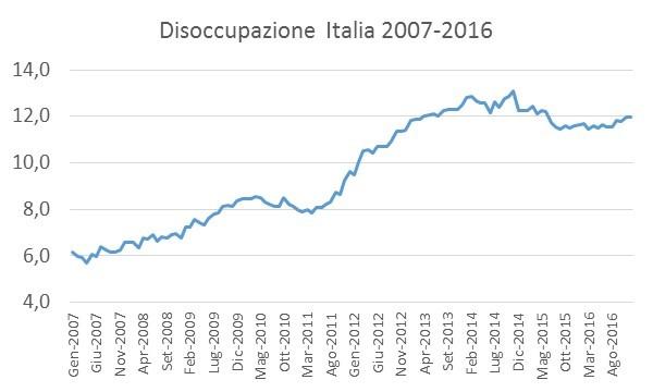 disoccupazione-italia