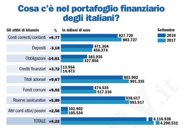 risparmi famiglie italiane